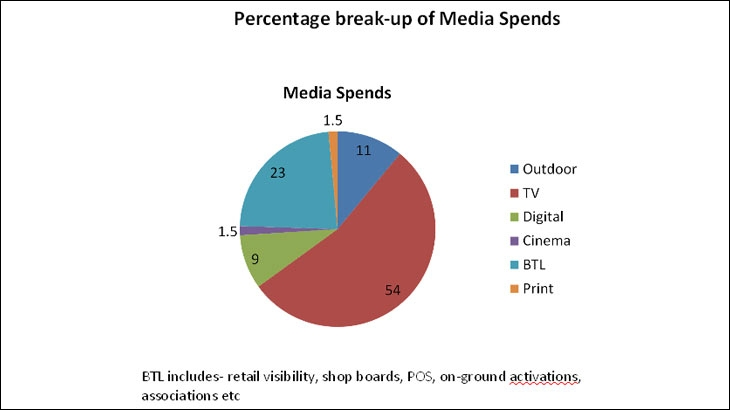 Percentage break-up of media spends