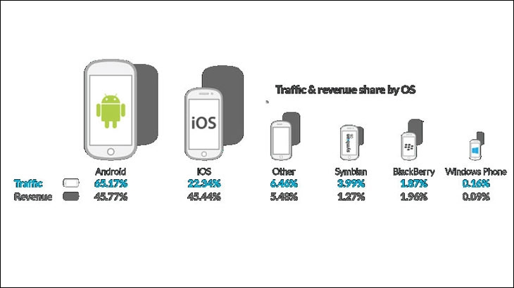 Traffic and Revenue share by Operating system