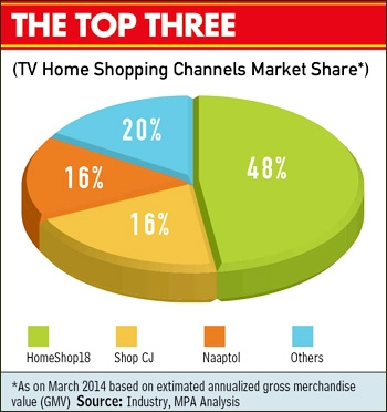 Are tv shopping channels holding their own Home tv channel