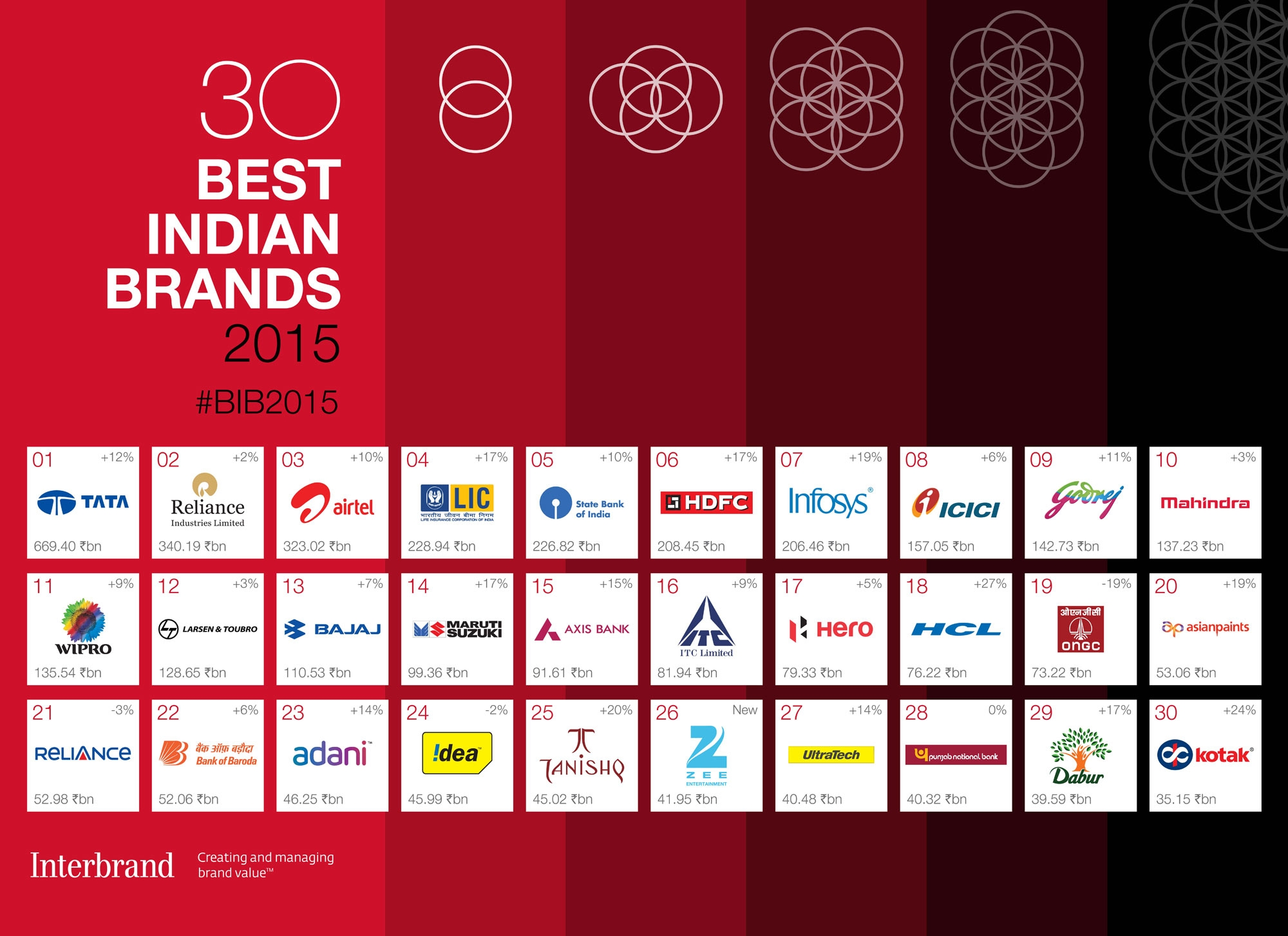 Zee Enterprises Makes It To Interbrand's 2015 Best Indian