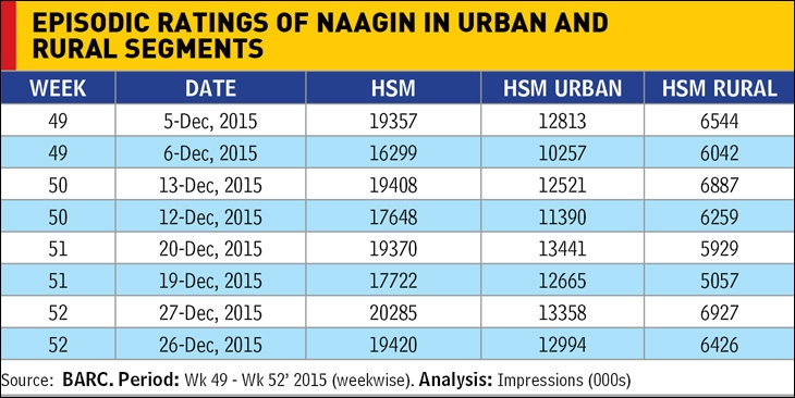 Episodic ratings of Naagin in urban and rural segments