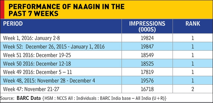 Performance of Naagin in the past 7 weeks
