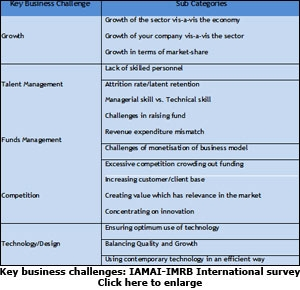 IAMAI and IMRB International survey