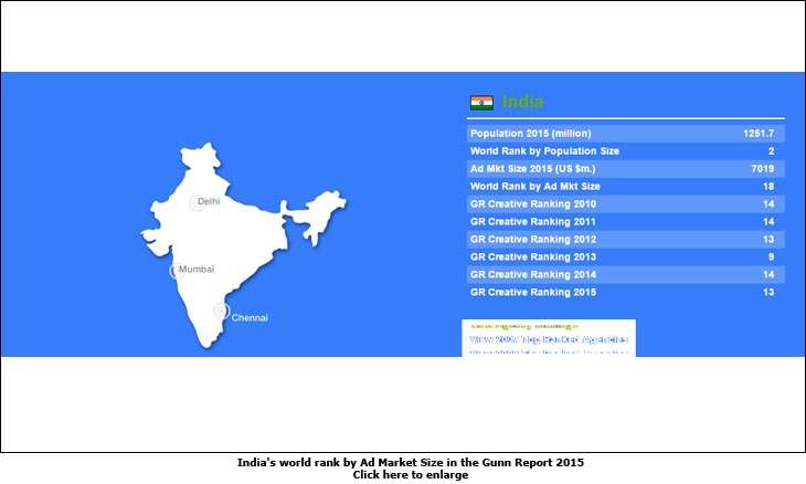 India's world rank by Ad Market Size in the Gunn Report 2015