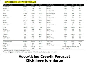 Advertising Growth Forecast
