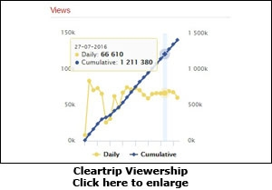 Cleartrip Viewership