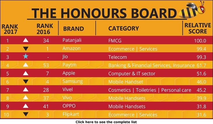 India's Buzziest Brands 2017