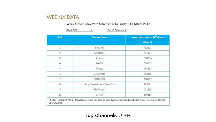 Top channels Urban and Rural