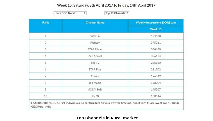 Top Channels Rural