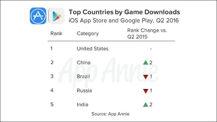 India ranks fifth in the list of top countries by game downloads