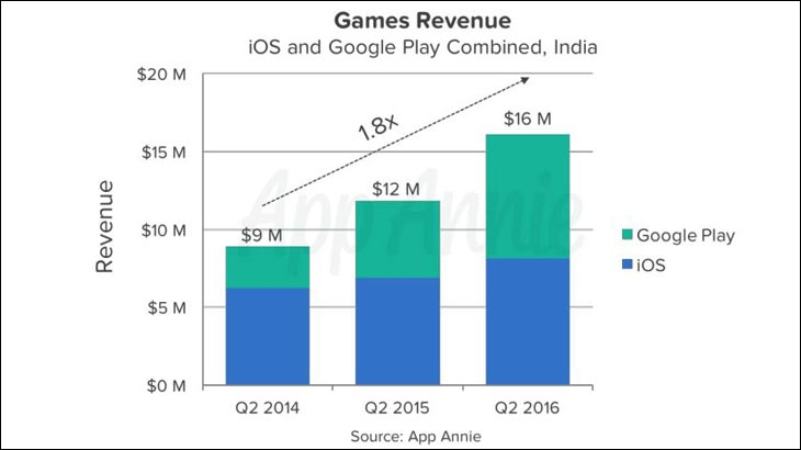 Revenue from mobile gaming up by 80% as India's game spend increased