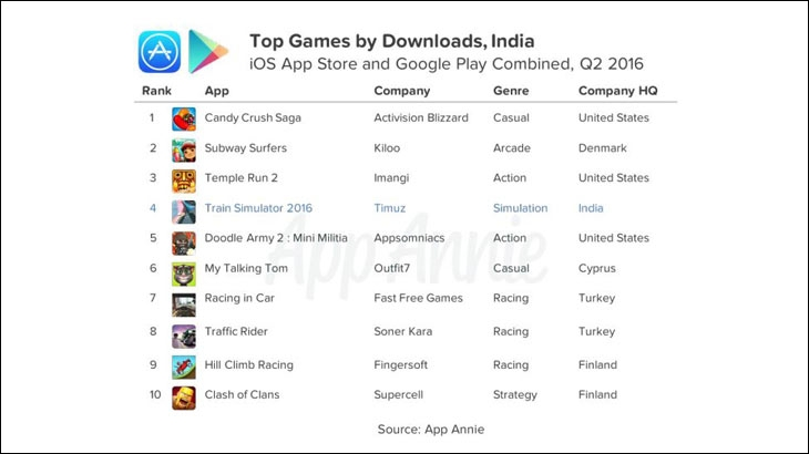 Strong western influence in India's mobile gaming market