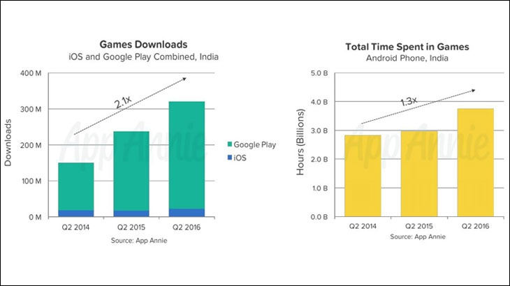 Game downloads soar with Google Play leading the charge in India