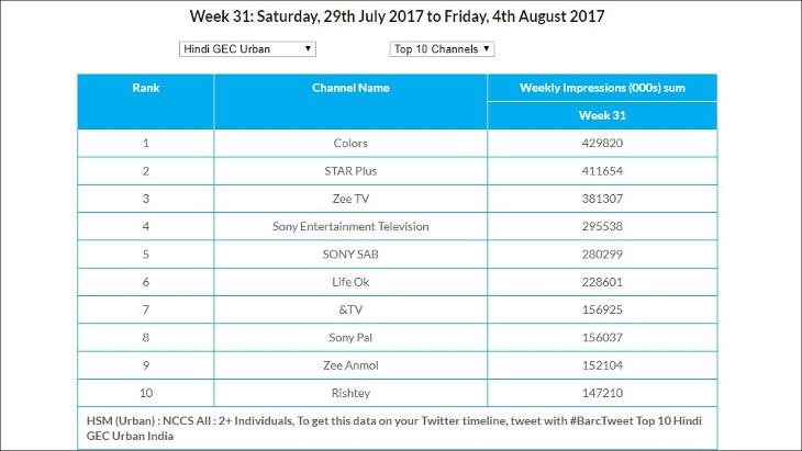 Top Channels in Urban Market