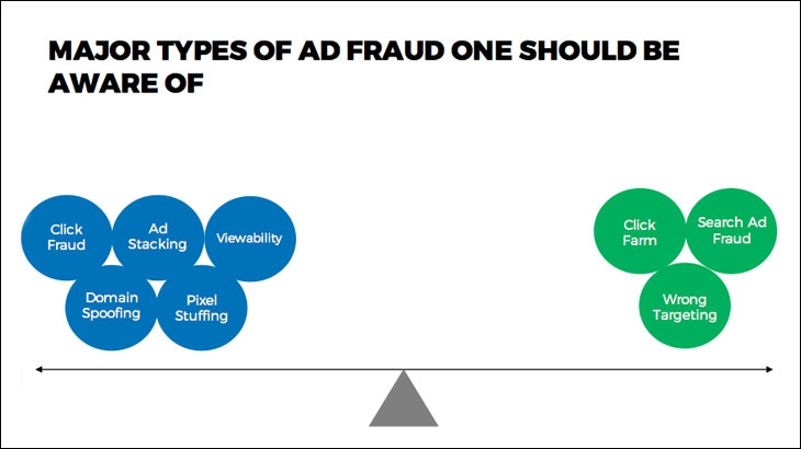 Major types of ad fraud one should be aware of