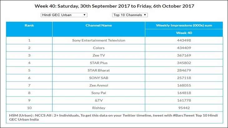 Top Channels Urban