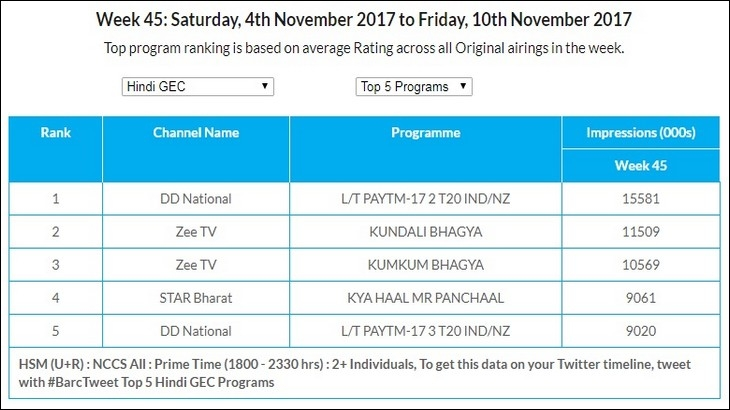GEC Watch: Star Bharat becomes the most watched channel in U+R market