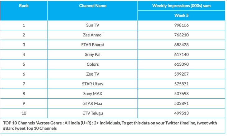 Sun TV, clear dominant across genres