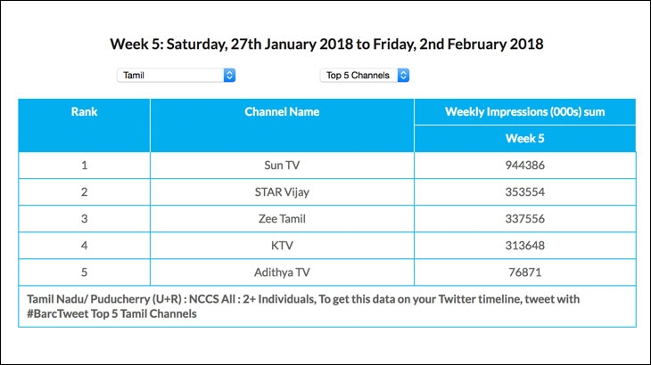 Sun TV gets three times the viewership of Star Vijay, number two in the market