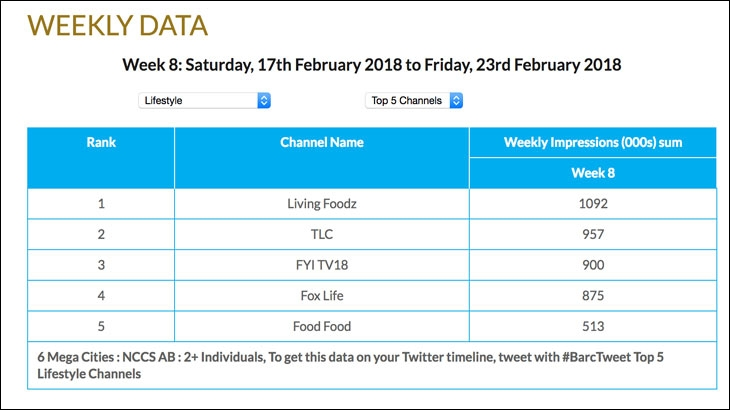 BARC India Week 8 ratings of Lifestyle genre