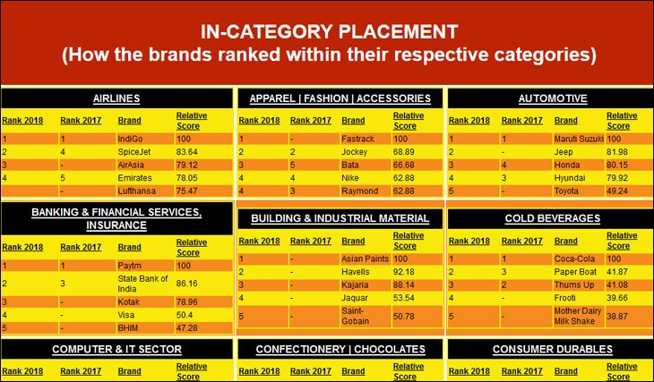 Wion presents Buzziest Brands 2018: Top brands within different