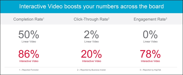 Interactive video boosts your numbers across the board