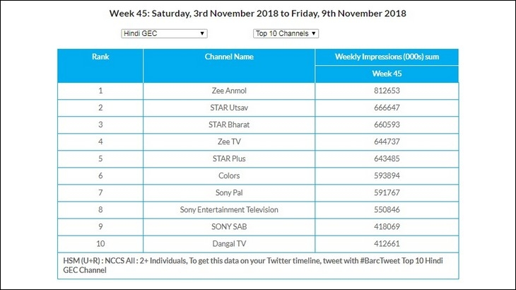 GEC Watch: Zee Anmol continues to lead in U+R and Rural markets