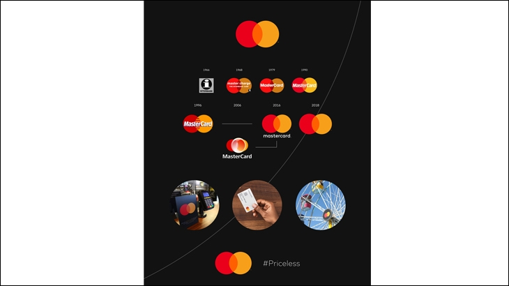 Mastercard's logo changes over the years