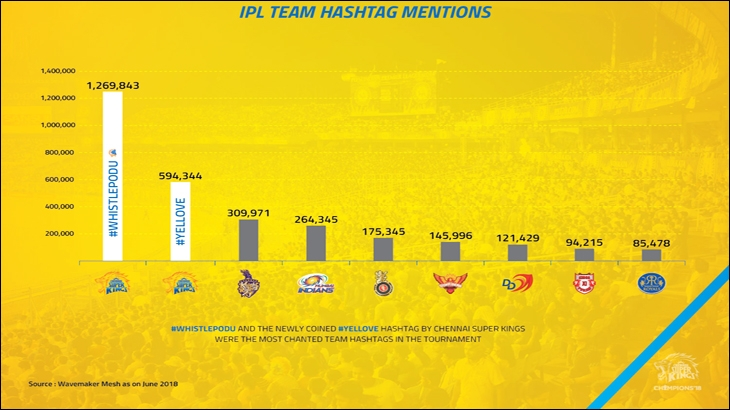 Last year, along with #WhistlePodu, as a tribute to the fans, the OPN team launched another hashtag #yellove, which was ranked as the 2nd highest trending tag across all IPL teams
