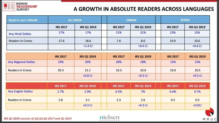 Indian Readership Survey & DOUBLE & # title=
