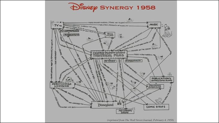 "Disney Synergy 1958 ""title ="" Disney Synergy 1958 ""border ="" 0 ""/ > <span class="