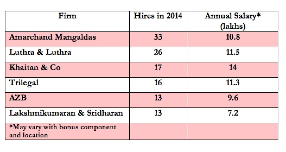 Law School Recruitments 2014: 33% opt for law firms, less than 10% choose litigation