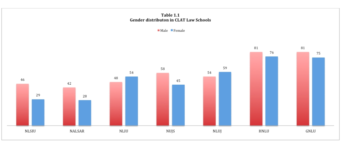 Law School Insights: Analysing gender parity and reservations in 14 CLAT law schools