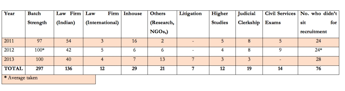 Law School Insights: Analysing the recruitment trends of five law schools (2011 – 2013)