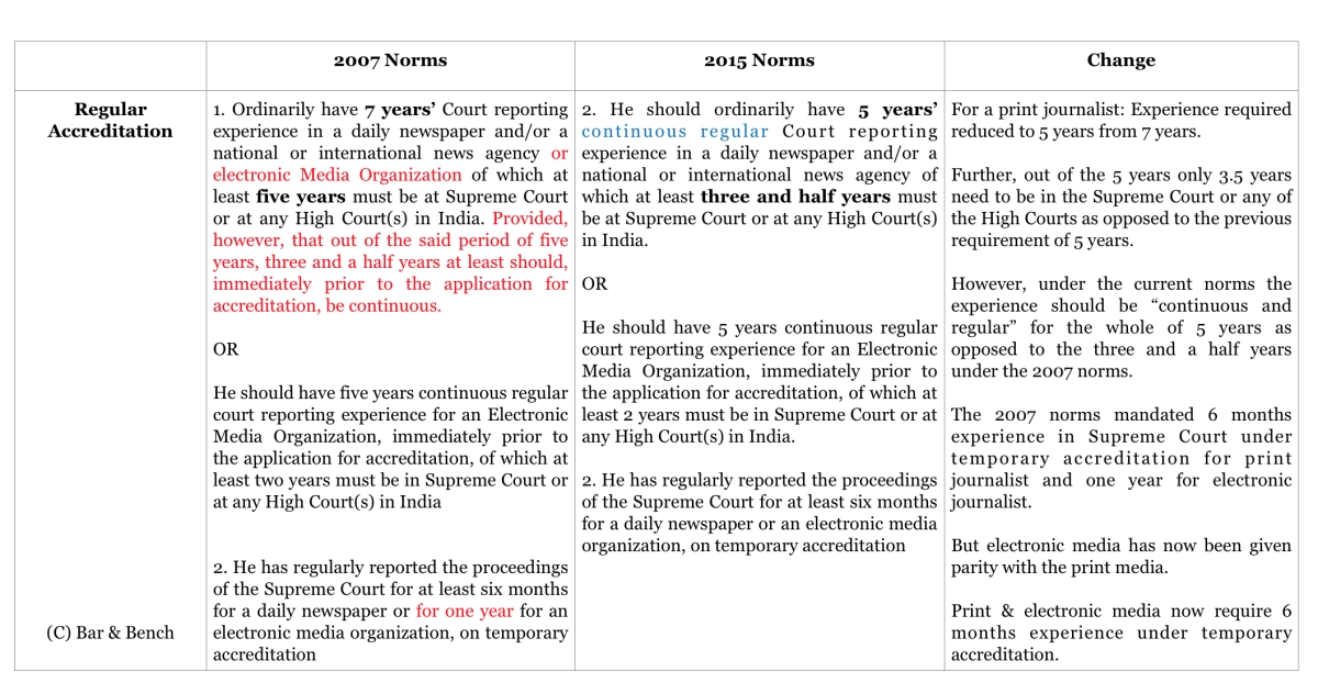 Supreme Court accreditation norms for journalists: What has changed (and what has not)