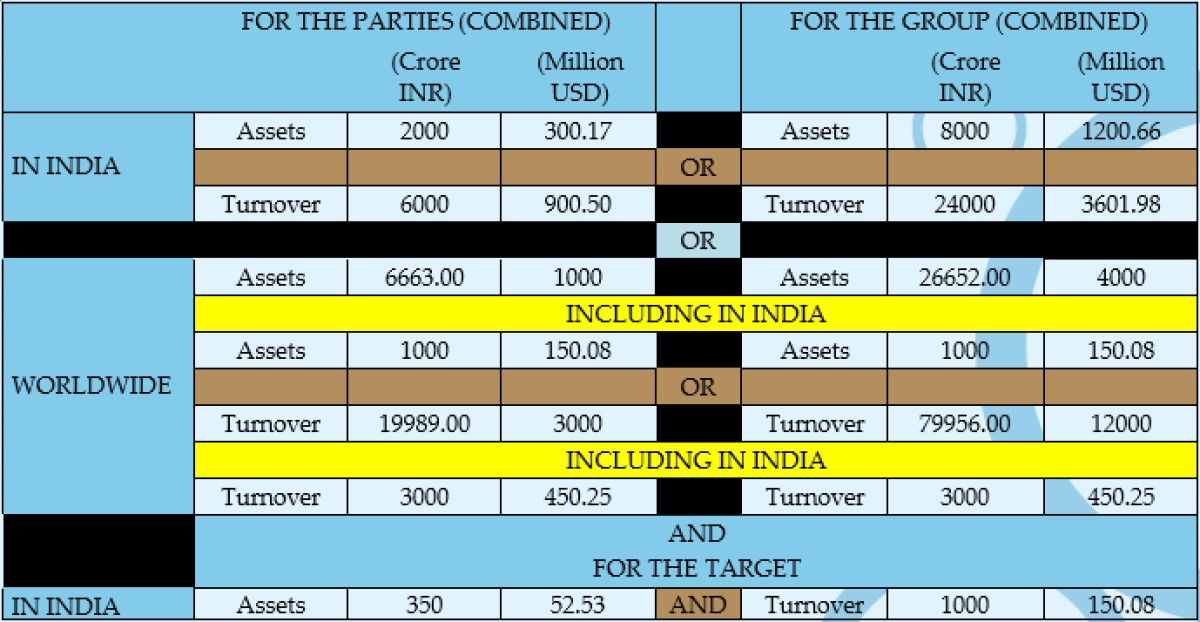India Merger Control Update: An analysis by Shardul Amarchand Mangaldas