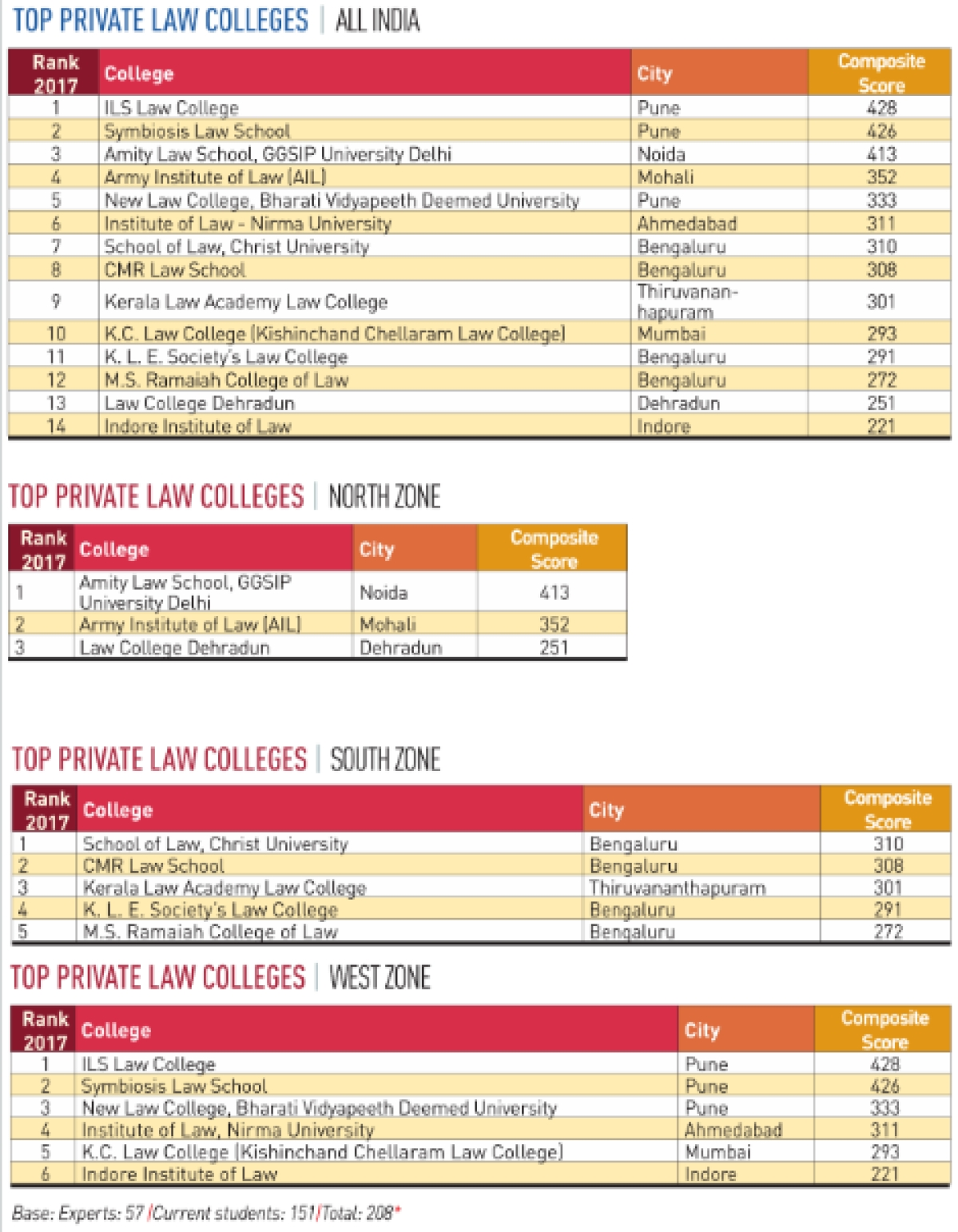 A step closer to the truth? The Week's top law colleges in India