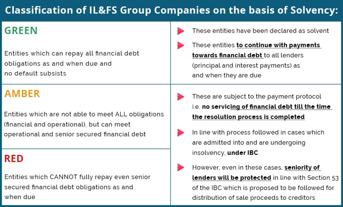 Explainer: The IL&FS Insolvency case