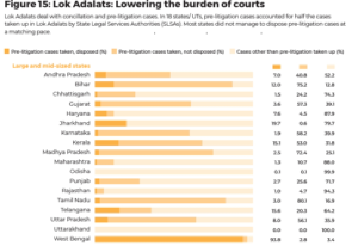 India Justice Report 2019: Only 15 million out of 1 billion eligible Indians provided legal aid services in last 14 years