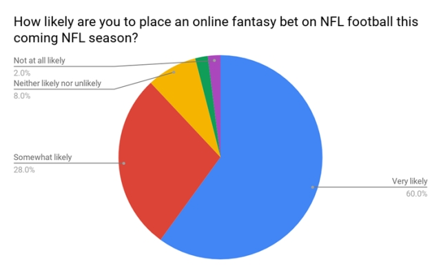 This chart from HPL Sports looks at the likelihood that Fantasy Sports players will place a Fantasy bet on the NFL this season.