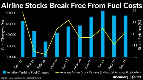 Airline Stocks Defy Changes In Fuel Prices