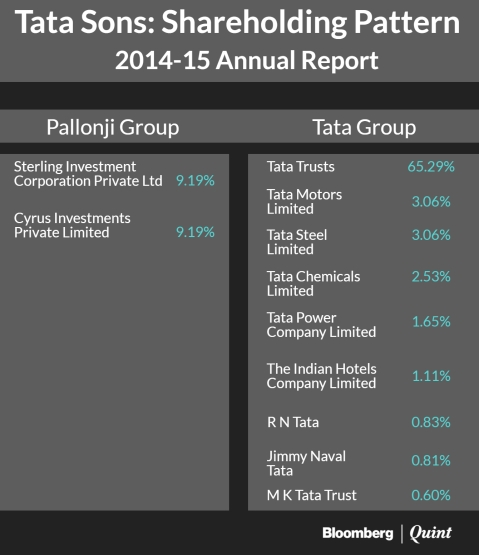 Pallonji Group Vs Tatas: Is There A Shareholder Battle In The Offing?