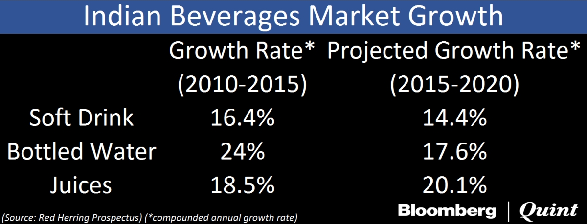 Why Varun Beverages, One Of Pepsico's Largest Bottlers, Is