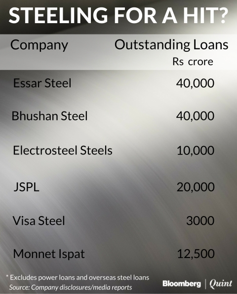The Rs 1.25 Lakh Crore Loan Restructuring Dilemma
