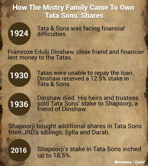 The Mistry Family Came On Board Tata Sons By Chance And May Exit By Force