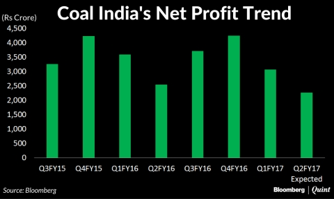 Coal India May Post Its Lowest Profit In Eight Quarters