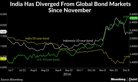 A chart showing relative movement in bond yields until Monday December 12