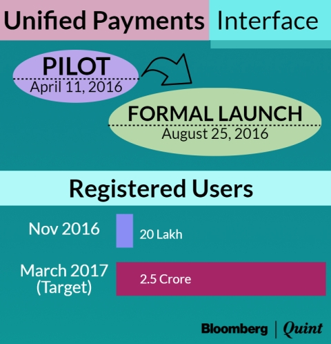 Expensive Or Just Cumbersome? Why  UPI Has Had A Slow Start