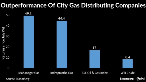 City Gas Distributors In A Sweet Spot