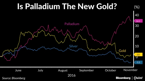 Gold's Got Some Competition From Its Lesser Known Peer, Palladium